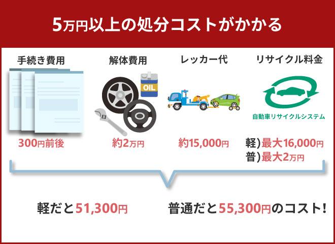 5万円以上の処分コストがかかる
