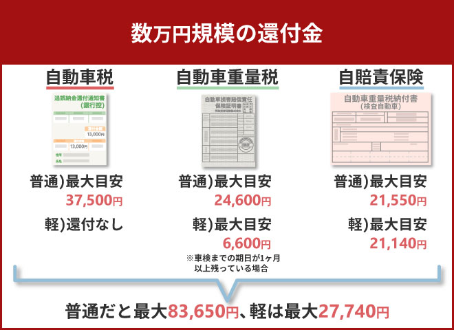 数万円規模の還付金