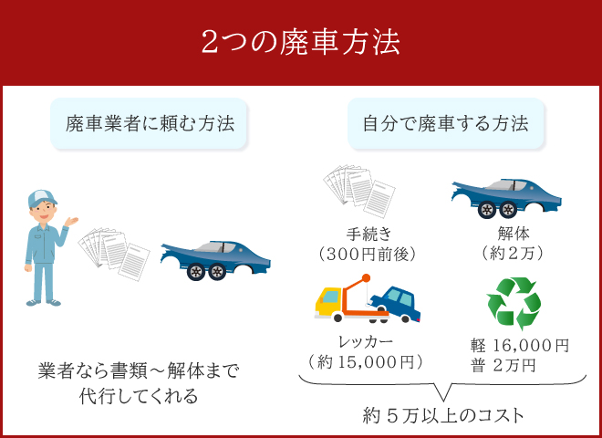 2つの廃車方法