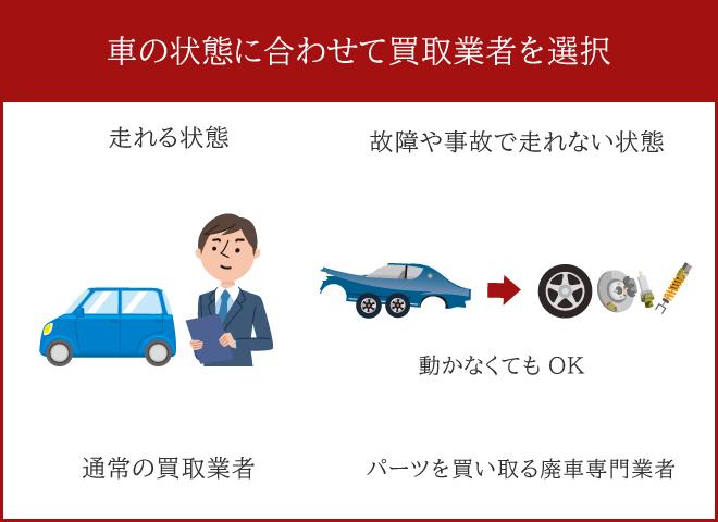 車の状態に合わせて買取業者を選択