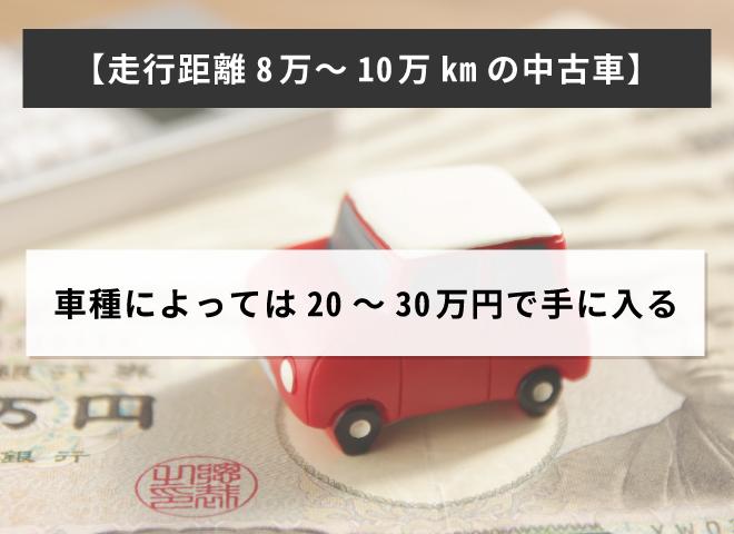 走行距離が8~10万kmの中古車なら、車種によっては20~30万円で手に入る