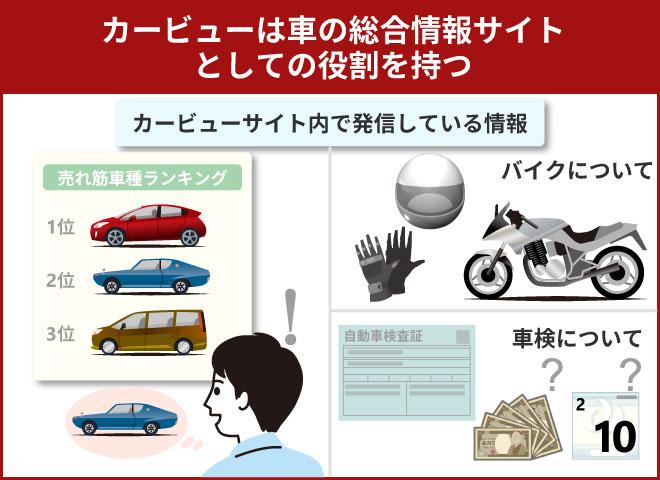 車の総合的な情報が手に入る