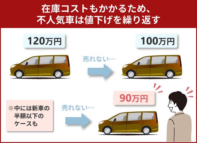 不人気車は格安で購入できる