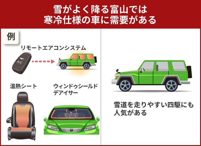 富山県で車を高く買い取ってもらうためには