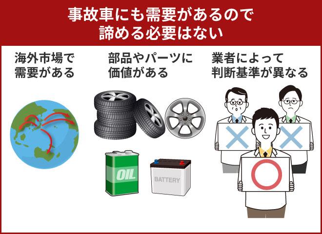 事故車でも売れるのは海外での需要などが理由
