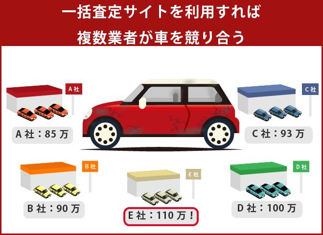 車買取には一括査定サイトの利用が便利