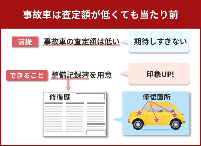 事故車は査定額が低くても当たり前と思う