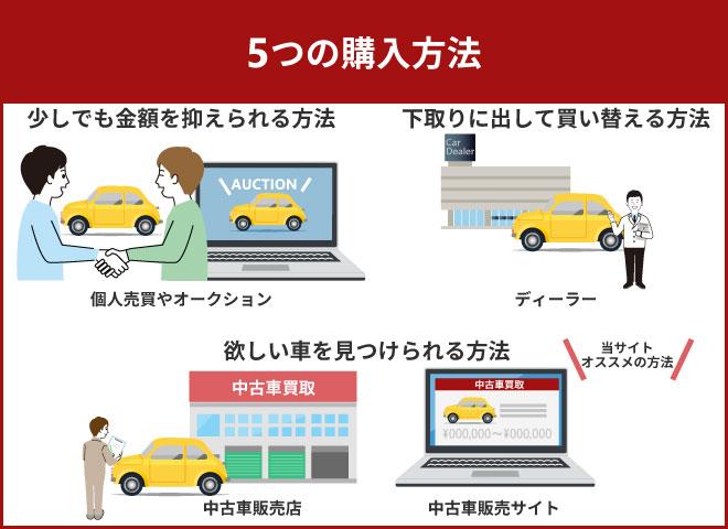 5つの購入方法