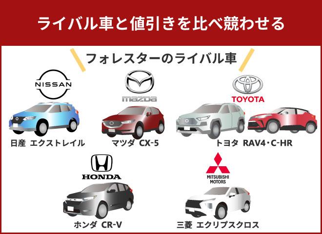 ライバル車と値引きを比べ競わせる