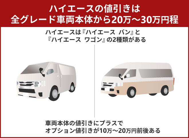 ハイエースの値引きは全グレード車両本体から20万~30万円程
