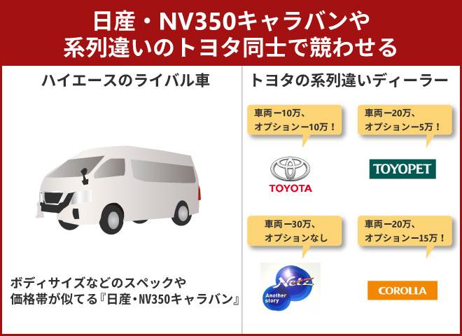 日産・NV350キャラバンや系列違いのトヨタ同士で競わせる