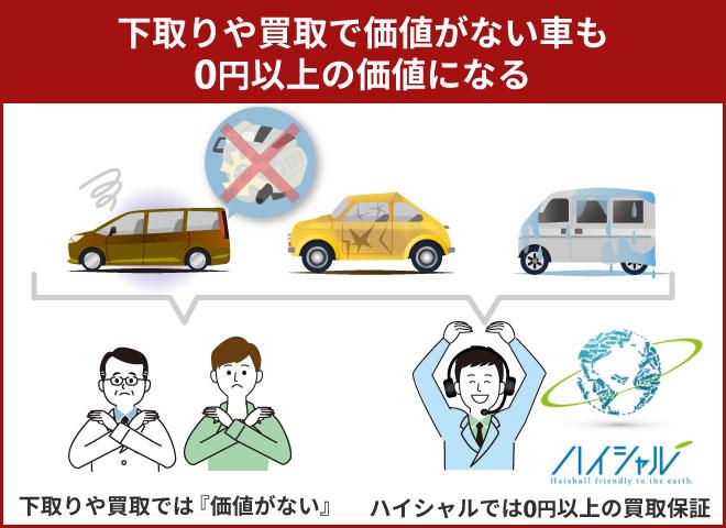 下取りや買取で価値がない車も0円以上の価値になる