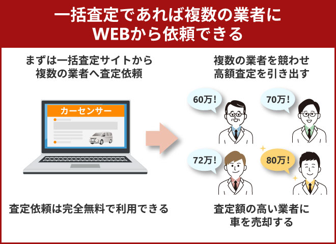 一括査定であれば複数の業者にwebから依頼できる