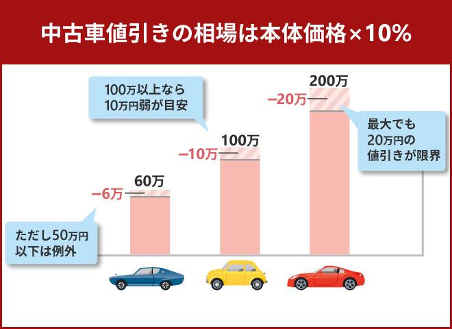 中古車値引きの相場は最大でも20万円が限界