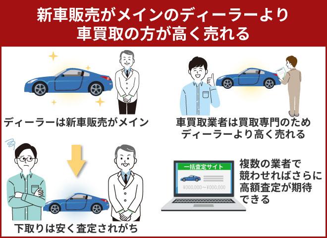 新車販売がメインのディーラーより車買取の方が高く売れる