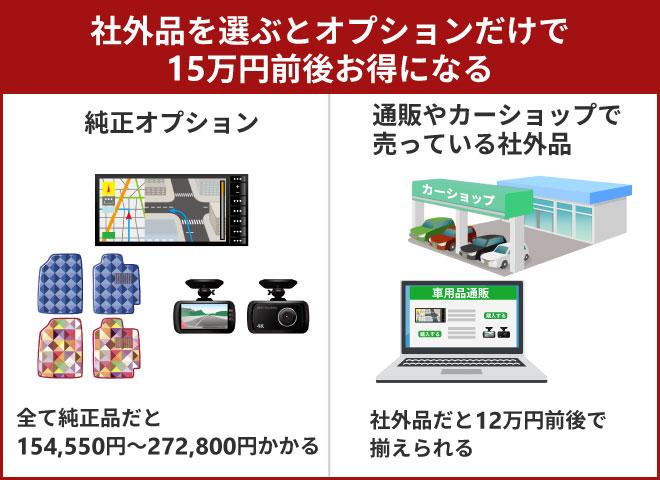 社外品を選ぶとオプションだけで15万円前後お得になる