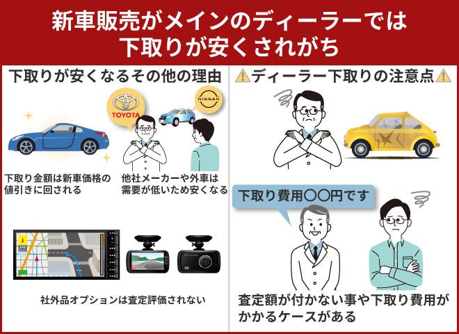新車販売がメインのディーラーでは下取りが安くされがち