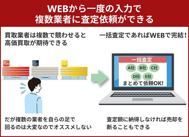 WEBから一度の入力で複数業者に査定依頼ができる