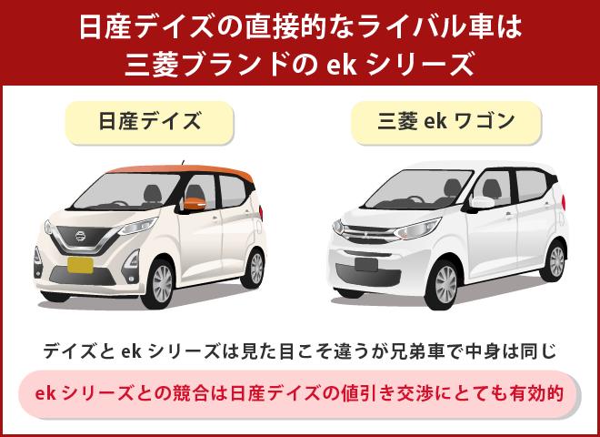 日産デイズの競合車には三菱ekシリーズが有効的
