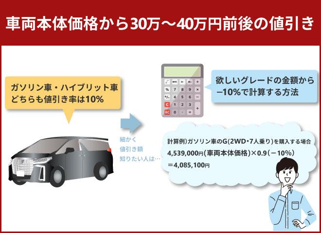 車両本体価格から30万~40万円前後の値引き