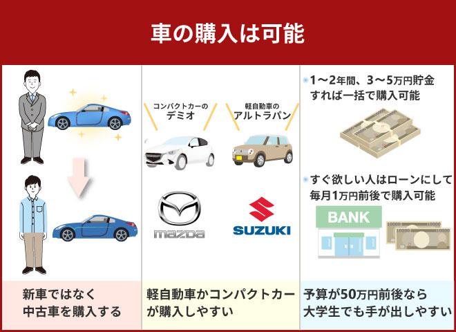 車の購入は可能