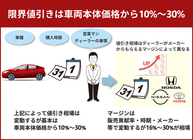 限界値引きは車両本体価格から10%~30%