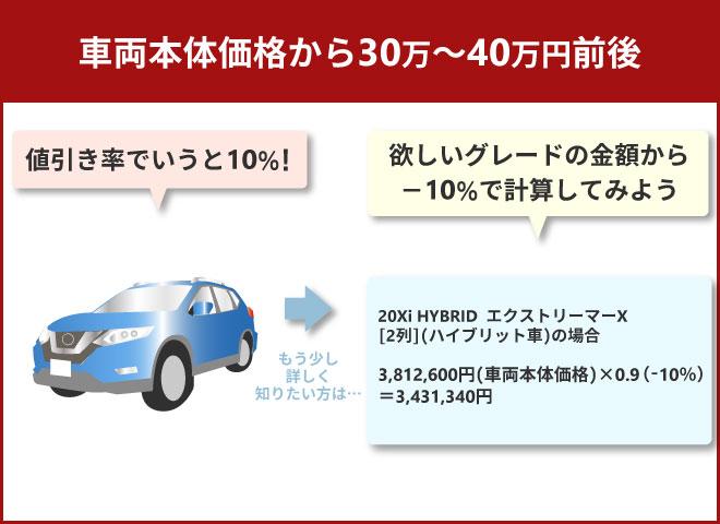 車両本体価格から30万~40万円前後