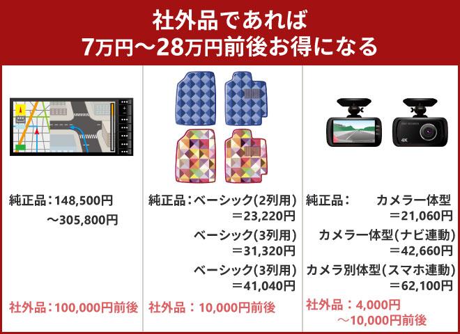 社外品であれば7万円~28万円前後お得になる