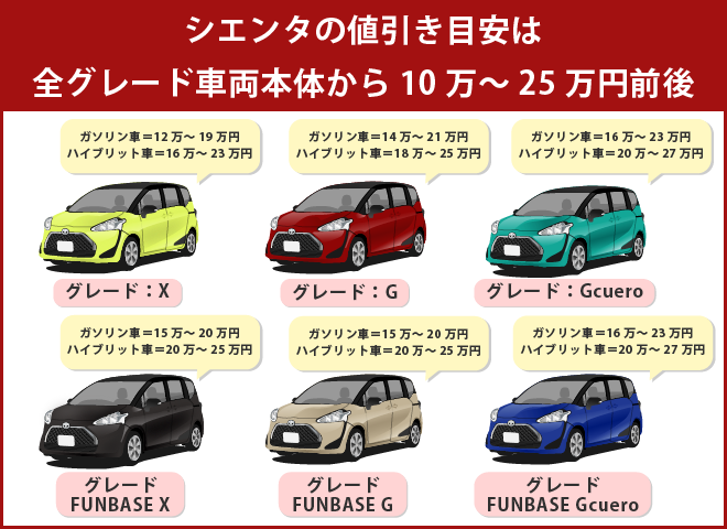 シエンタの値引き目安は全グレード車両本体から10万~25万円前後
