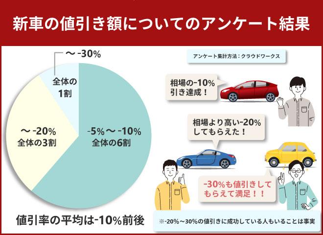 新車の値引き相場は-10%程度