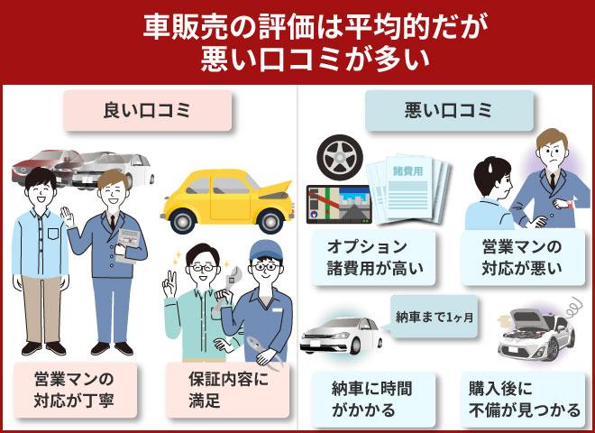 車販売の評価は平均的だが悪い口コミが多い
