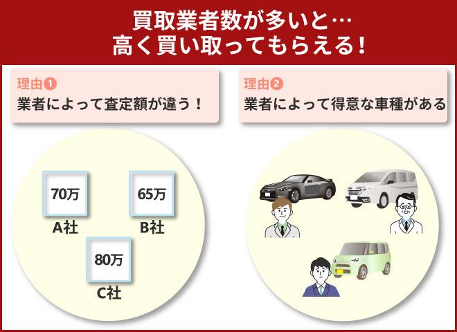 車一括査定サービスはキャンペーンよりも買取業者数をチェックすべき画像