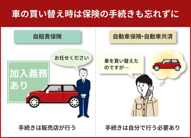 車の買い替えには保険の手続きも忘れずに行う必要あり