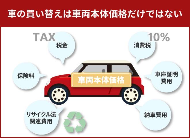 車両本体価格の他にも複数の諸費用がかかる