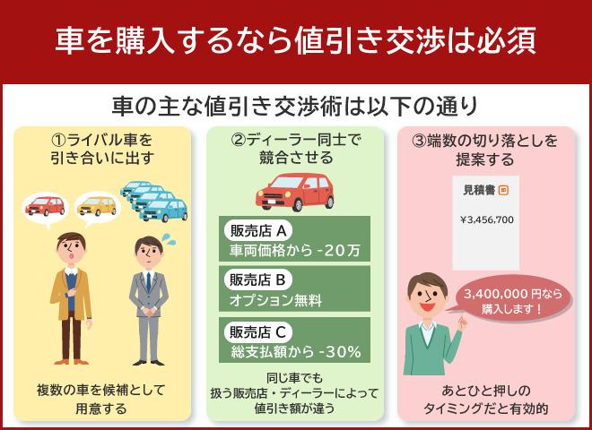 車の値引き交渉