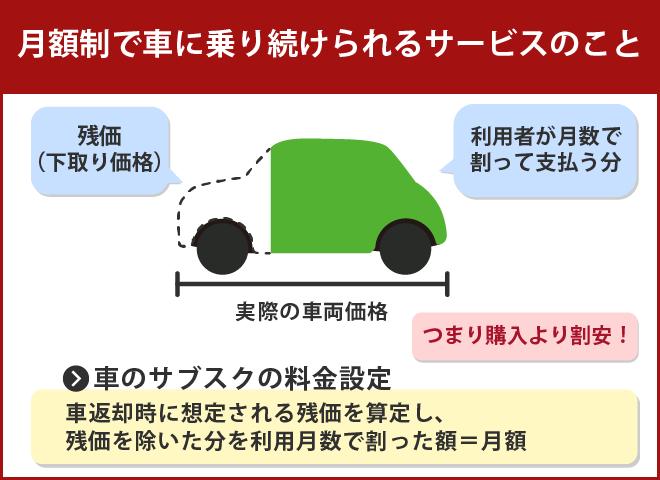 「車のサブスク」の仕組み