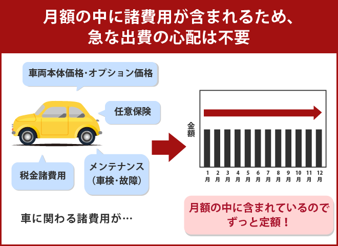 車にまつわる費用を平準化できる