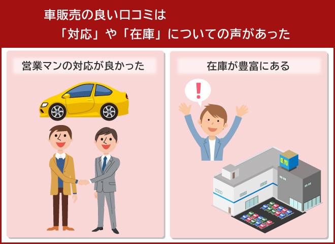 車販売の良い口コミは「対応」や「在庫」についての声があった