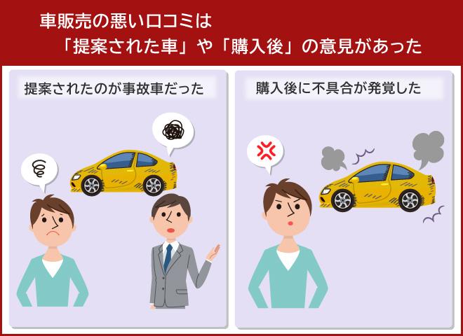 車販売の悪い口コミは「提案された車」や「購入後」の意見があった