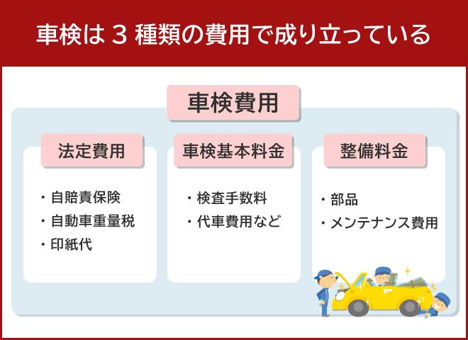 車検費用には法定費用と車検基本料、整備費用がある