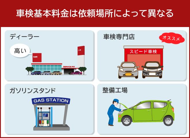 依頼する店舗によって車検費用は変わる