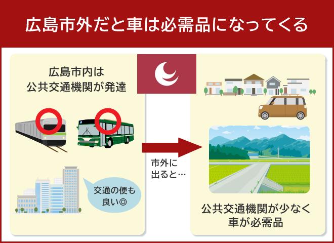広島の車事情