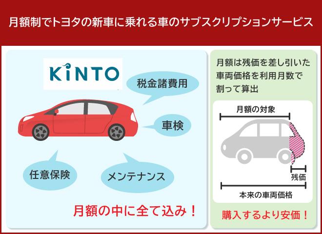 そもそもKINTOとは?
