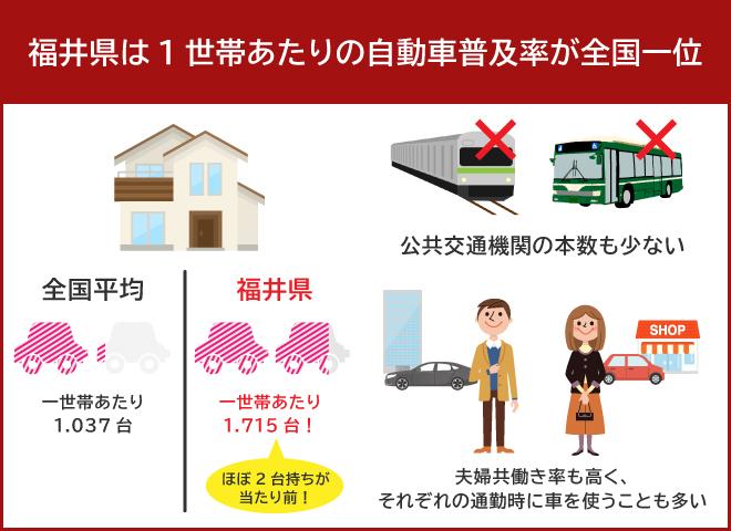 福井の車事情