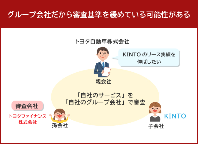 KINOTの審査会社はトヨタのグループ会社