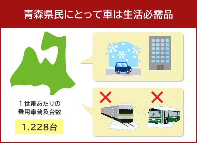 青森県では7割近くが車通勤で1世帯当たり1.2台以上車が普及している