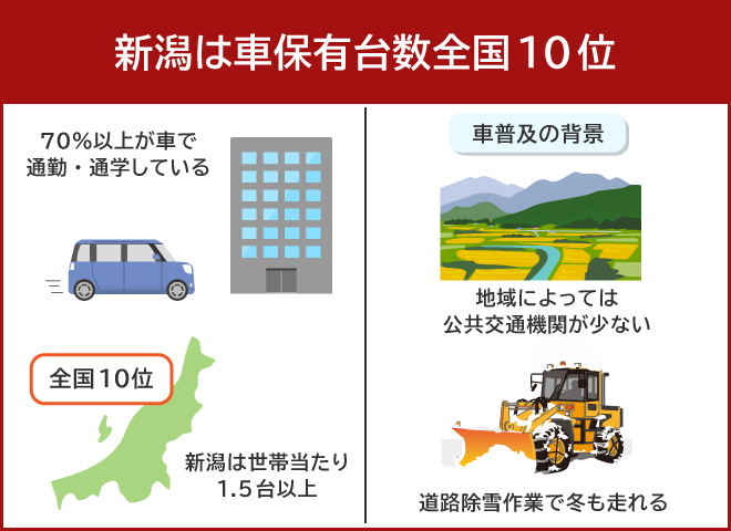 新潟県民はほとんどが車通勤で、車保有率全国10位